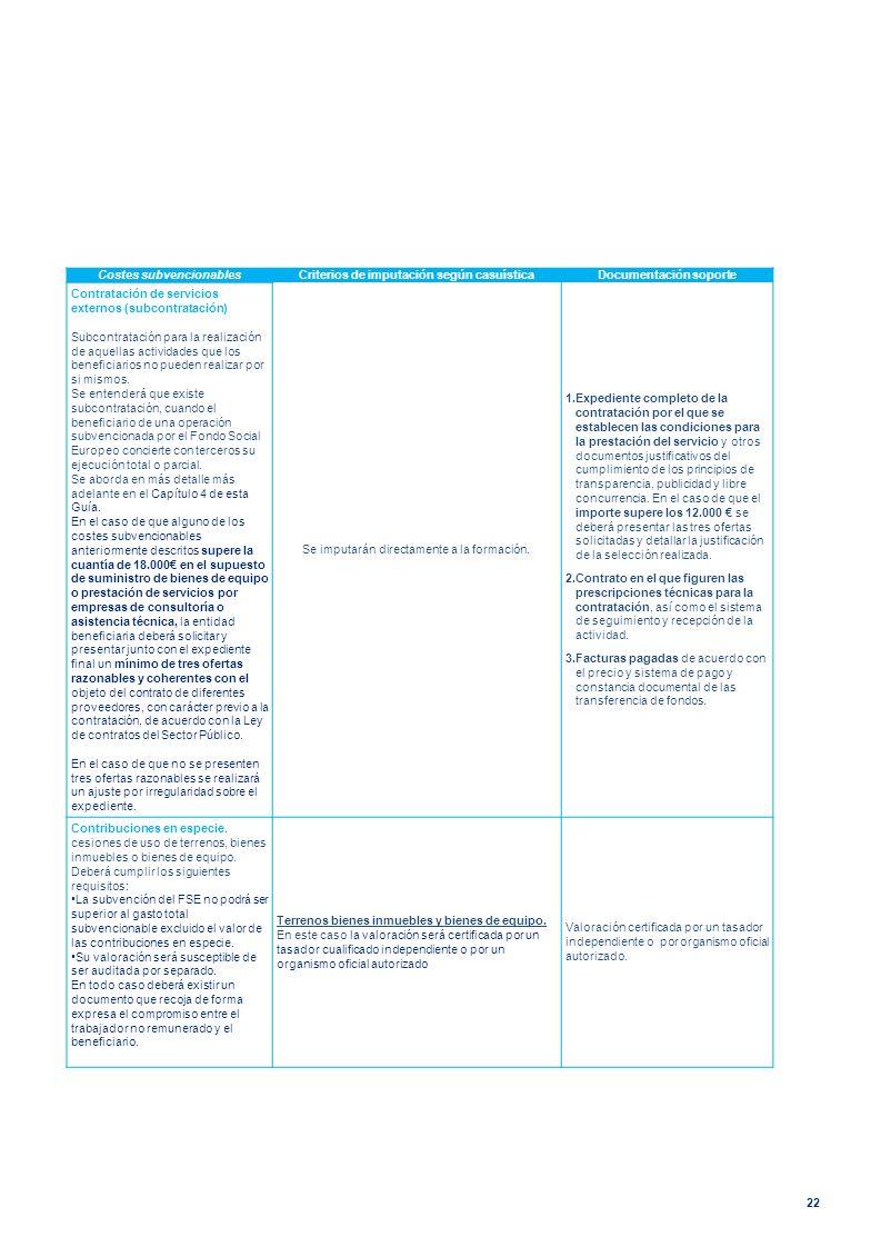 22 Costes subvencionablesCriterios de imputación según casuísticaDocumentación soporte Contratación de servicios externos (subcontratación) Subcontrat