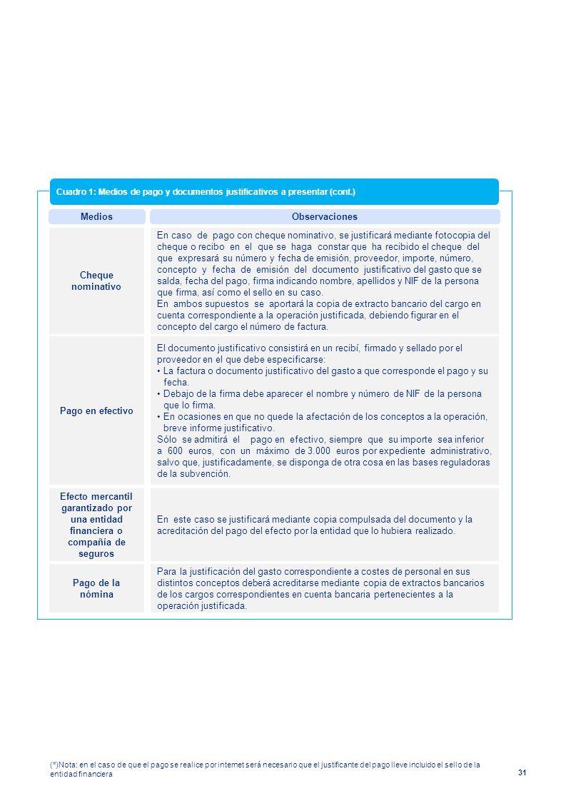 31 MediosObservaciones Cuadro 1: Medios de pago y documentos justificativos a presentar (cont.) Cheque nominativo En caso de pago con cheque nominativ
