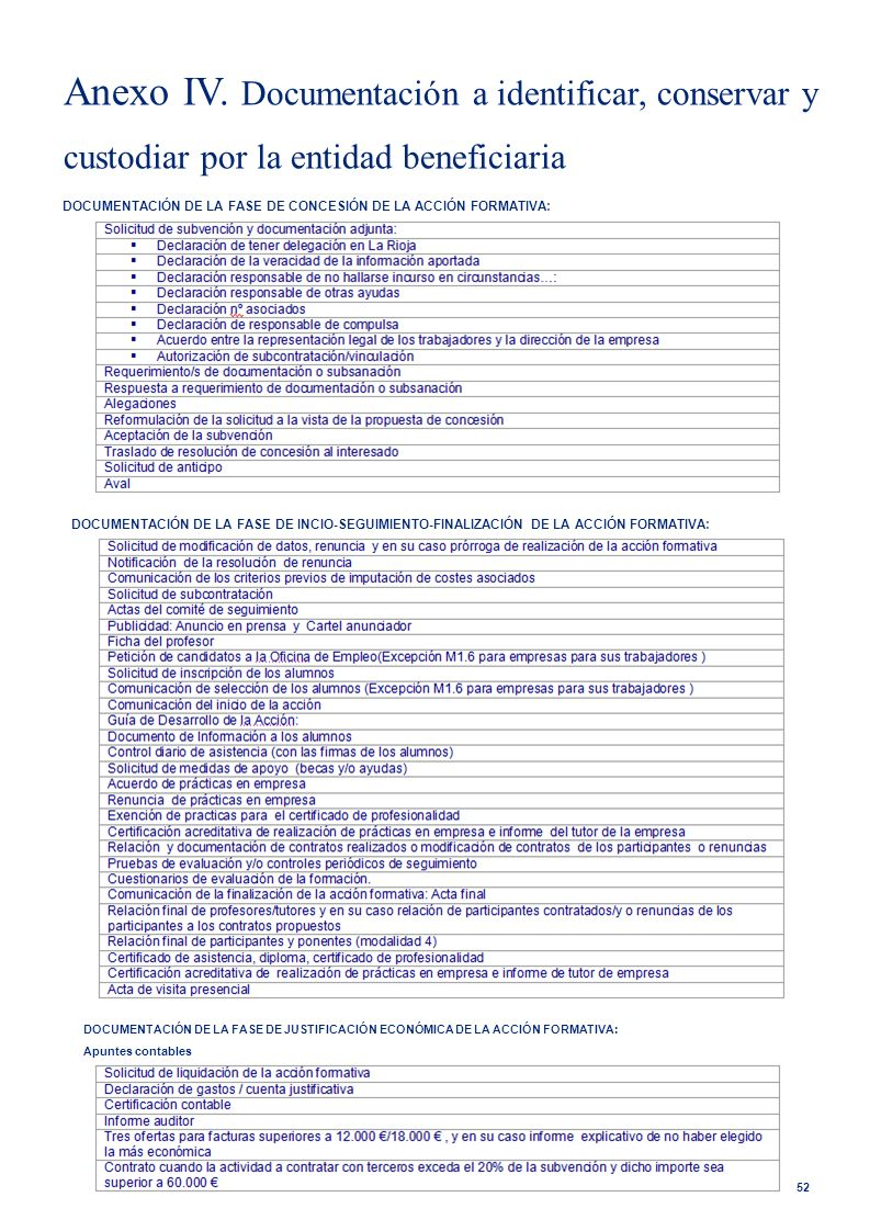 Anexo IV. Documentación a identificar, conservar y custodiar por la entidad beneficiaria 52 DOCUMENTACIÓN DE LA FASE DE CONCESIÓN DE LA ACCIÓN FORMATI