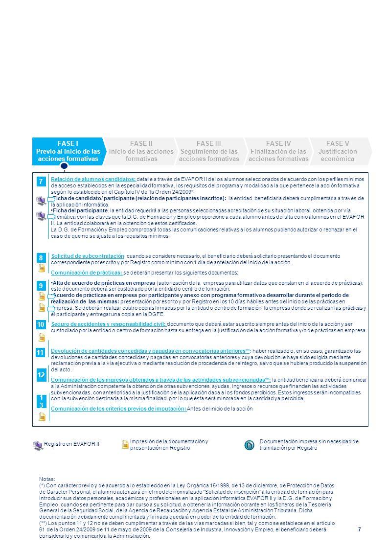 8 En la fase II la entidad beneficiaria deberá cumplir con las siguientes obligaciones: Comunicación del inicio de la acción : en el plazo de 2 días hábiles siguientes al comienzo de la actividad.