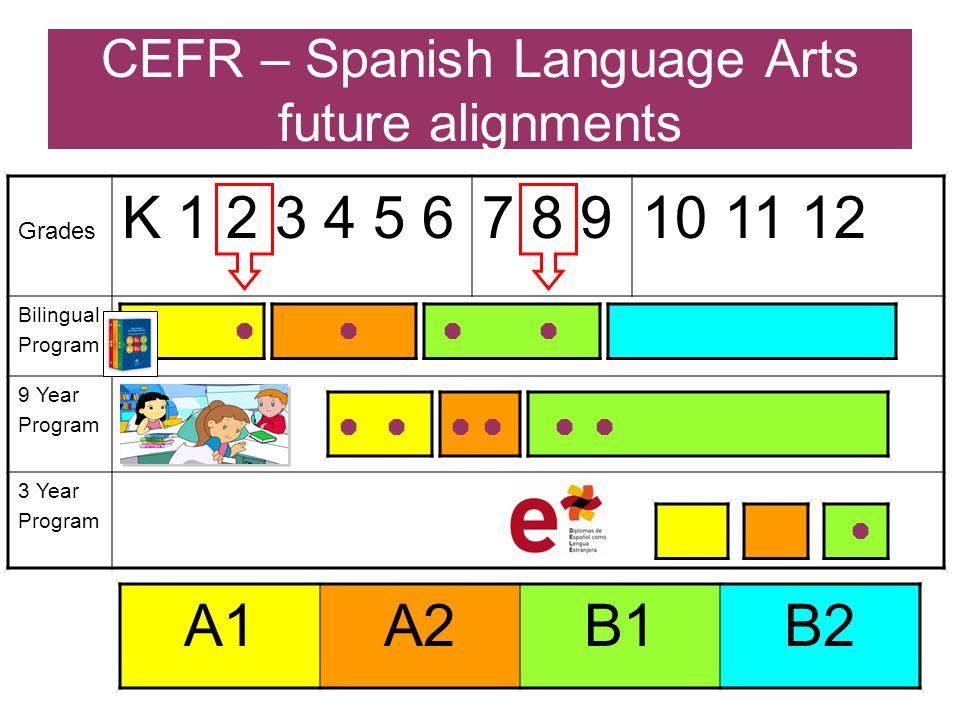 CEFR – Spanish Language Arts future alignments Grades K 1 2 3 4 5 67 8 910 11 12 Bilingual Program 9 Year Program 3 Year Program A1A2B1B2