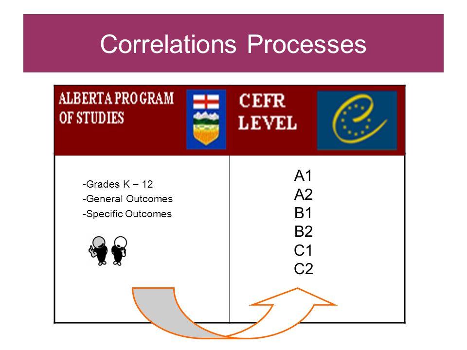 Correlations Processes -Grades K – 12 -General Outcomes -Specific Outcomes A1 A2 B1 B2 C1 C2