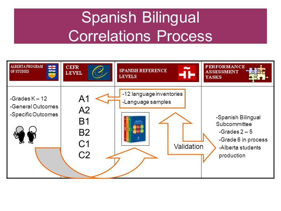 Spanish Bilingual Correlations Process -Grades K – 12 -General Outcomes -Specific Outcomes A1 A2 B1 B2 C1 C2 -12 language inventories -Language sample