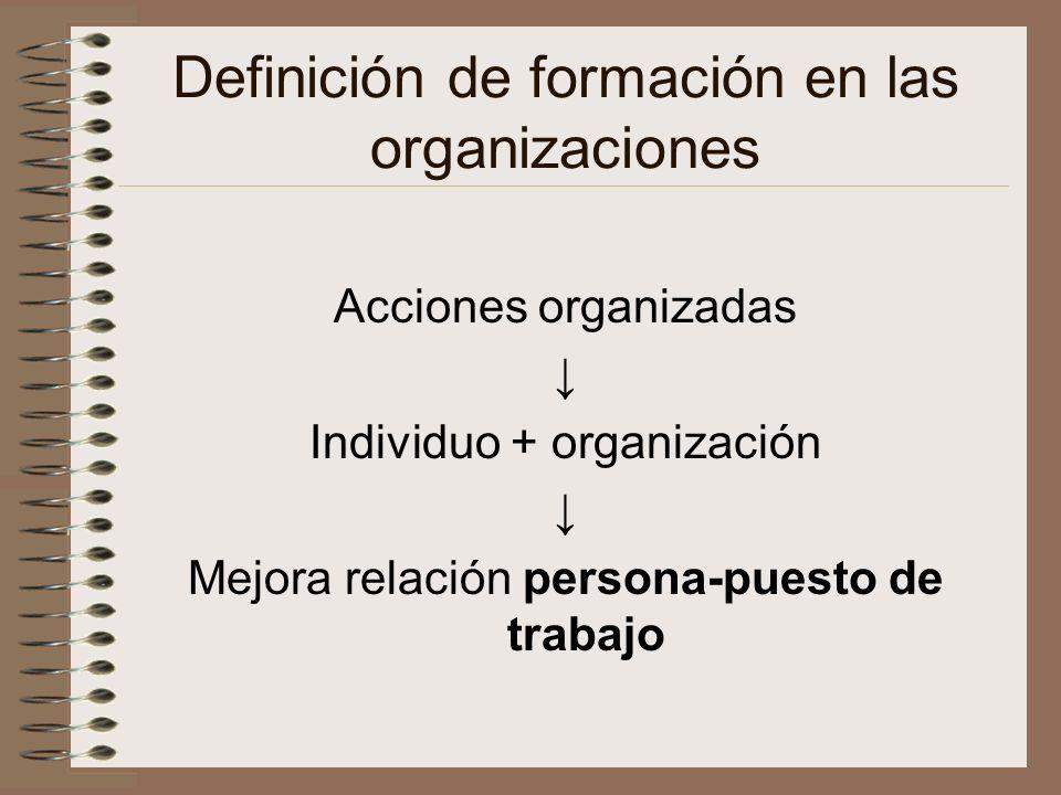 Definición de formación en las organizaciones Acciones organizadas Individuo + organización Mejora relación persona-puesto de trabajo