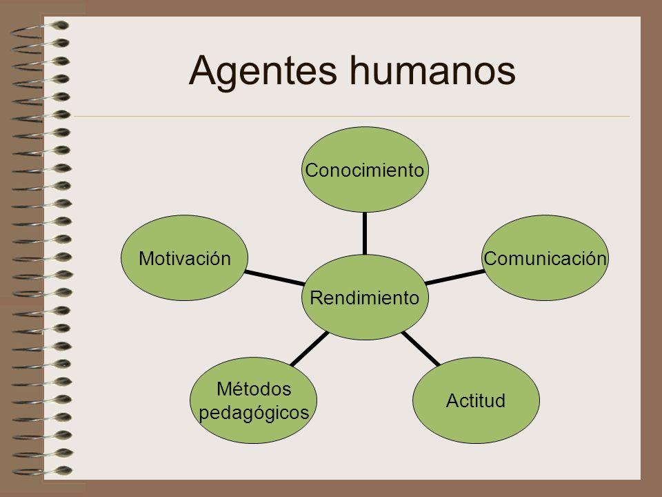 Agentes humanos Rendimiento ConocimientoComunicaciónActitud Métodos pedagógicos Motivación
