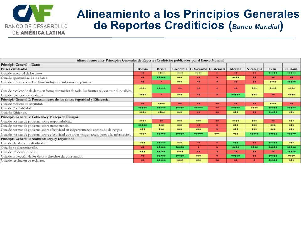 Alineamiento a los Principios Generales de Reportes Crediticios ( Banco Mundial )