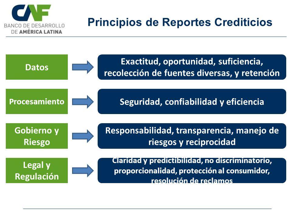 Principios de Reportes Crediticios Datos Exactitud, oportunidad, suficiencia, recolección de fuentes diversas, y retención Procesamiento Seguridad, co