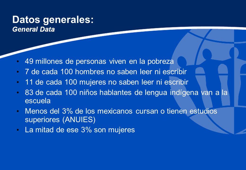 Datos generales: General Data 49 millones de personas viven en la pobreza 7 de cada 100 hombres no saben leer ni escribir 11 de cada 100 mujeres no sa