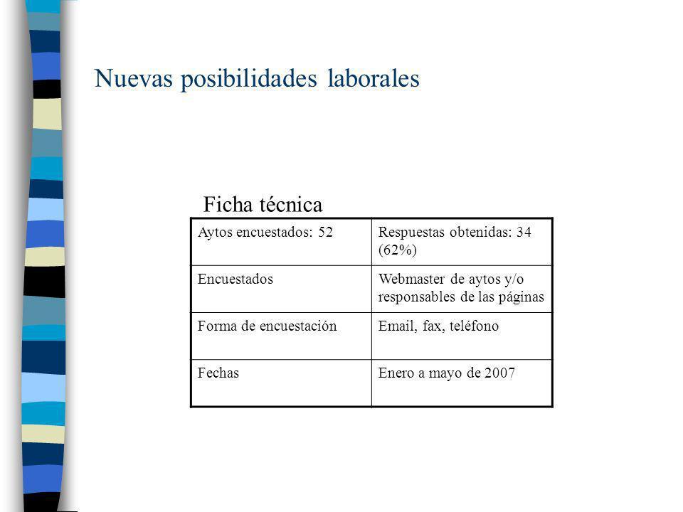 Nuevas posibilidades laborales Aytos encuestados: 52Respuestas obtenidas: 34 (62%) EncuestadosWebmaster de aytos y/o responsables de las páginas Forma