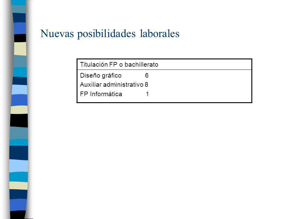 Nuevas posibilidades laborales Titulación FP o bachillerato Diseño gráfico 6 Auxiliar administrativo 8 FP Informática 1