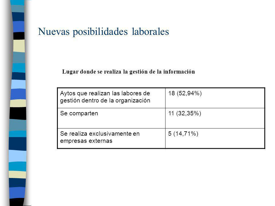 Nuevas posibilidades laborales Aytos que realizan las labores de gestión dentro de la organización 18 (52,94%) Se comparten11 (32,35%) Se realiza excl