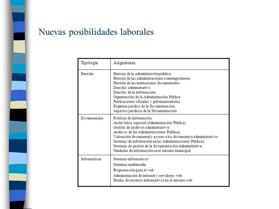 Nuevas posibilidades laborales TipologíaAsignaturas DerechoHistoria de la administración pública Historia de las administraciones contemporáneas Histo