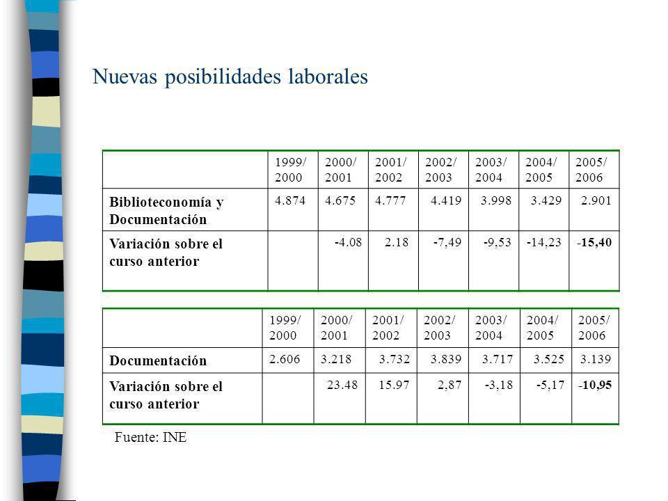 Nuevas posibilidades laborales 1999/ 2000 2000/ 2001 2001/ 2002 2002/ 2003 2003/ 2004 2004/ 2005 2005/ 2006 Biblioteconomía y Documentación 4.8744.675