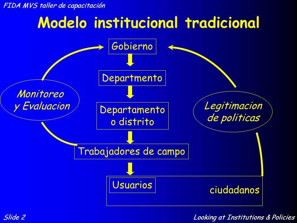 Modelo Eje Slide 3 FIDA MVS taller de capacitación Looking at Institutions & Policies Agencia facilitadora Agencia que entrega servicios Usuario/Cliente Agencia RepresentacionParticipacionContratos