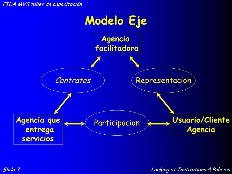 Modelo Eje Slide 3 FIDA MVS taller de capacitación Looking at Institutions & Policies Agencia facilitadora Agencia que entrega servicios Usuario/Clien