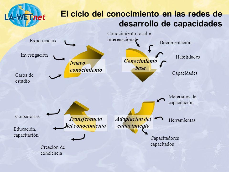 El ciclo del conocimiento en las redes de desarrollo de capacidades Nuevo conocimiento Conocimiento base Adaptación del conocimiento Transferencia del