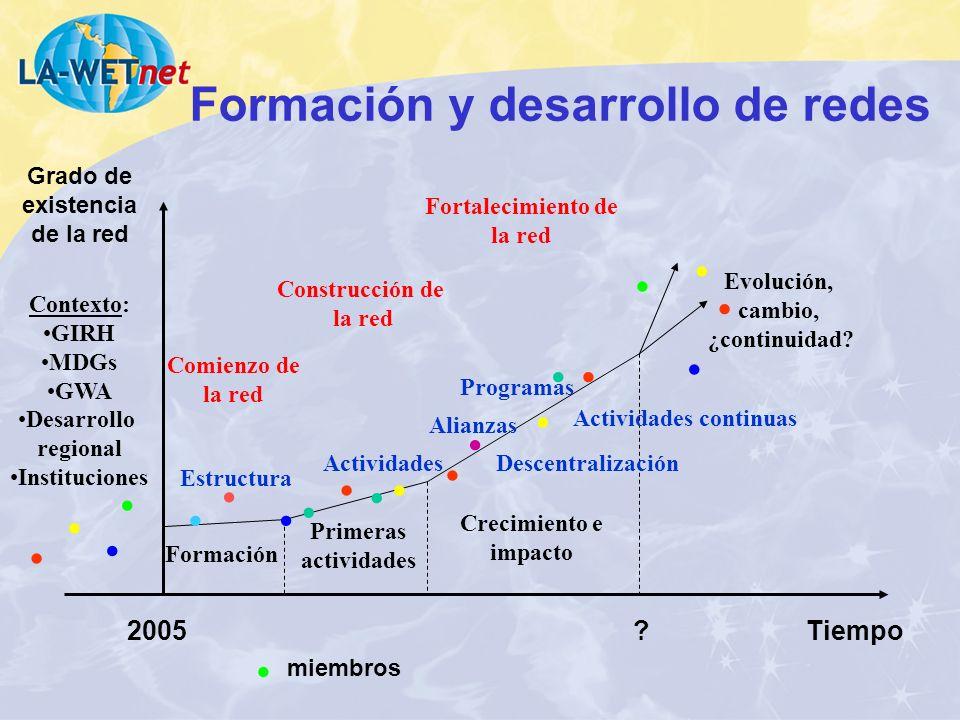 Formación y desarrollo de redes 2005 Formación Primeras actividades Crecimiento e impacto Descentralización Programas Contexto: GIRH MDGs GWA Desarrol