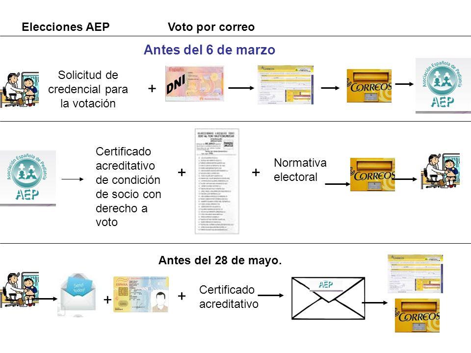 Elecciones AEP Solicitud de credencial para la votación + Antes del 6 de marzo Certificado acreditativo de condición de socio con derecho a voto + + N