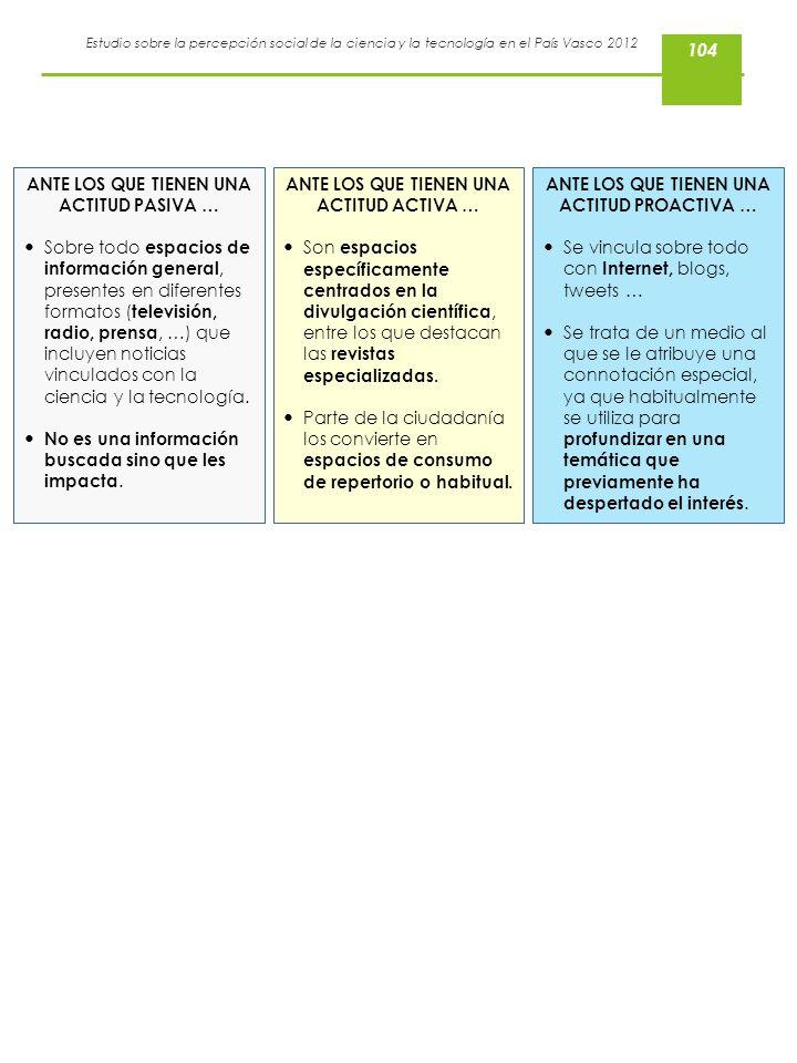 Estudio sobre la percepción social de la ciencia y la tecnología en el País Vasco 2012 ANTE LOS QUE TIENEN UNA ACTITUD PASIVA … Sobre todo espacios de