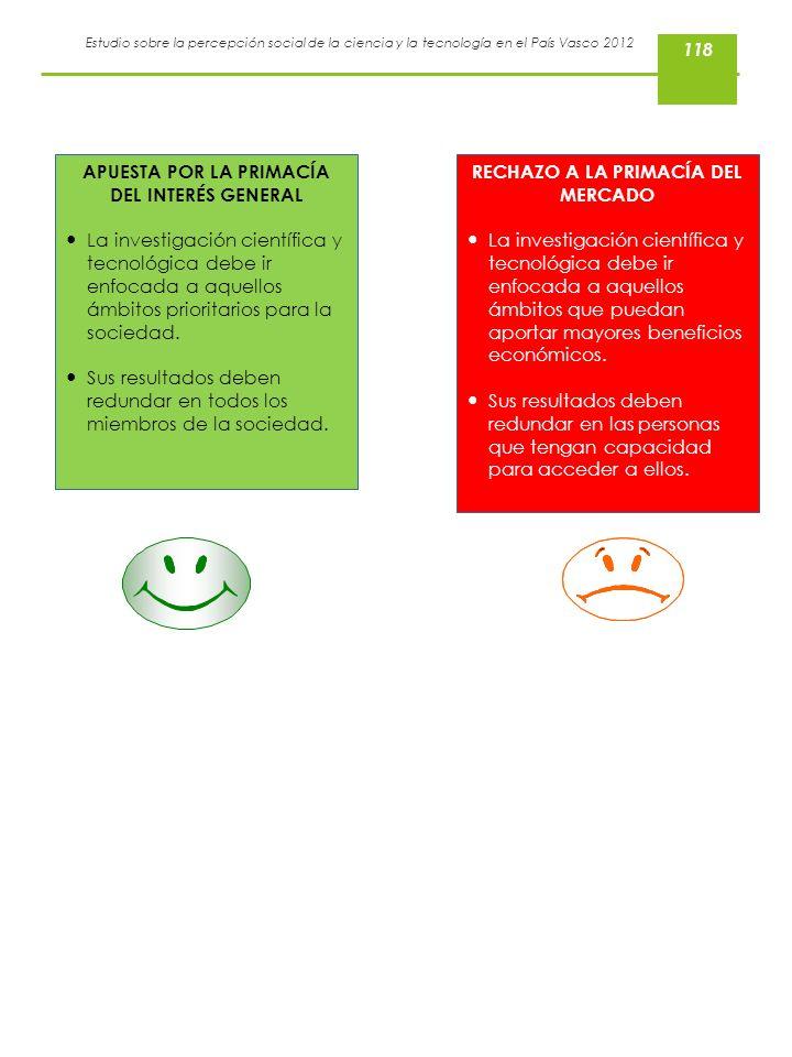 Estudio sobre la percepción social de la ciencia y la tecnología en el País Vasco 2012 APUESTA POR LA PRIMACÍA DEL INTERÉS GENERAL La investigación ci