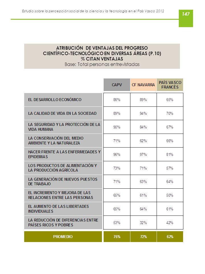 Estudio sobre la percepción social de la ciencia y la tecnología en el País Vasco 2012 ATRIBUCIÓN DE VENTAJAS DEL PROGRESO CIENTÍFICO-TECNOLÓGICO EN D