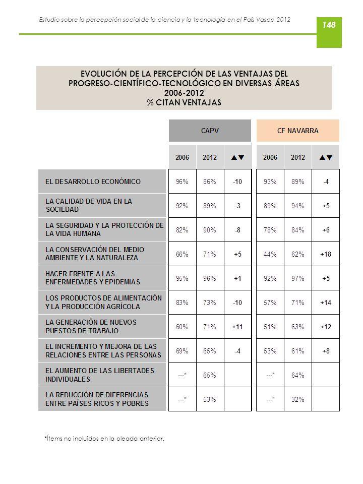 Estudio sobre la percepción social de la ciencia y la tecnología en el País Vasco 2012 EVOLUCIÓN DE LA PERCEPCIÓN DE LAS VENTAJAS DEL PROGRESO-CIENTÍF