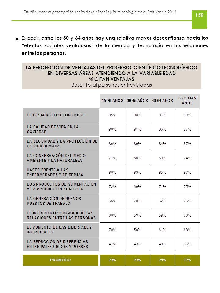 Estudio sobre la percepción social de la ciencia y la tecnología en el País Vasco 2012 Es decir, entre los 30 y 64 años hay una relativa mayor desconf