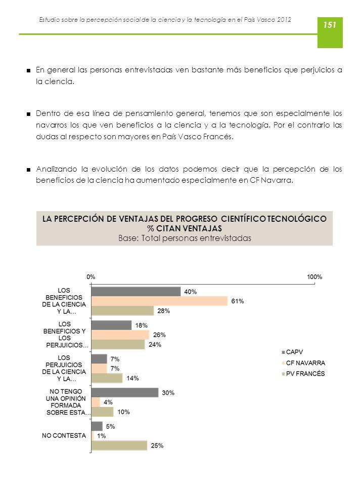Estudio sobre la percepción social de la ciencia y la tecnología en el País Vasco 2012 En general las personas entrevistadas ven bastante más benefici