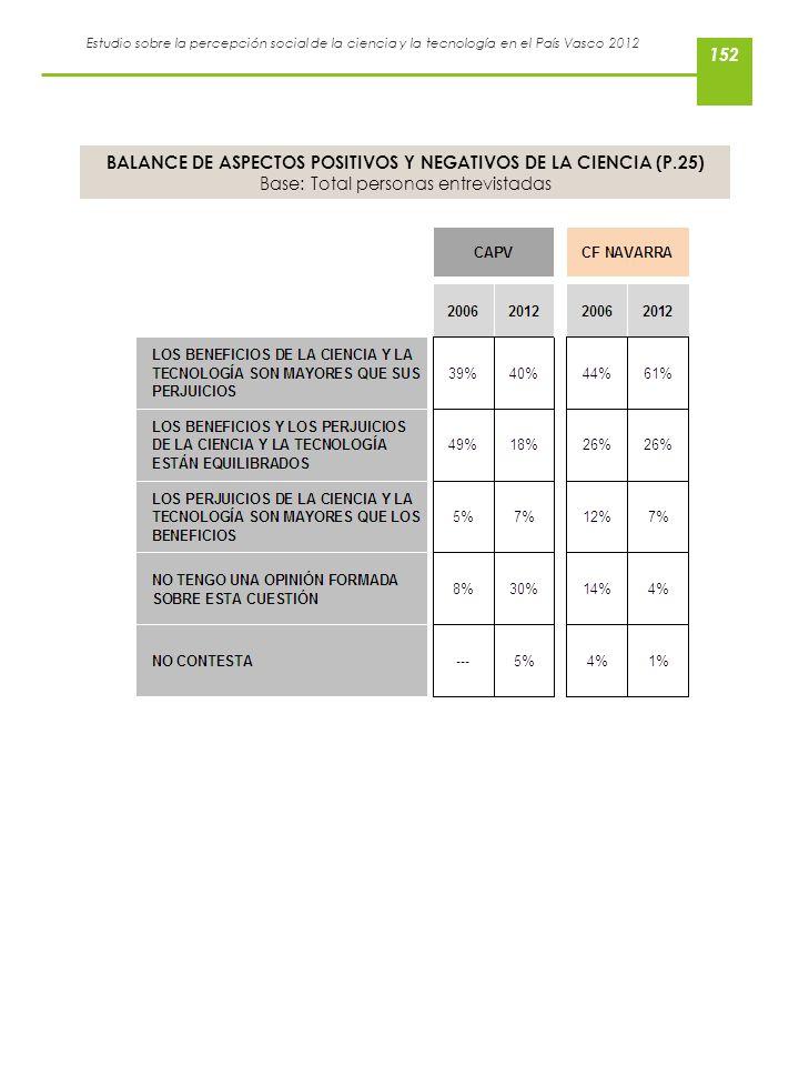 Estudio sobre la percepción social de la ciencia y la tecnología en el País Vasco 2012 BALANCE DE ASPECTOS POSITIVOS Y NEGATIVOS DE LA CIENCIA (P.25)