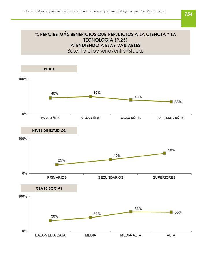 Estudio sobre la percepción social de la ciencia y la tecnología en el País Vasco 2012 % PERCIBE MÁS BENEFICIOS QUE PERJUICIOS A LA CIENCIA Y LA TECNO