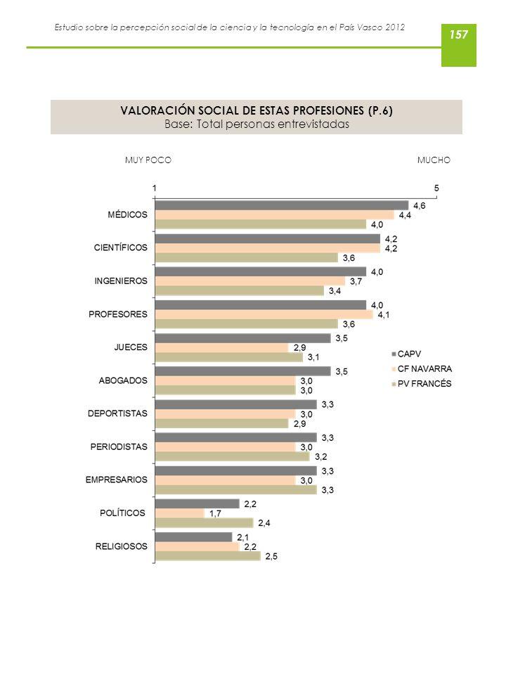 Estudio sobre la percepción social de la ciencia y la tecnología en el País Vasco 2012 VALORACIÓN SOCIAL DE ESTAS PROFESIONES (P.6) Base: Total person