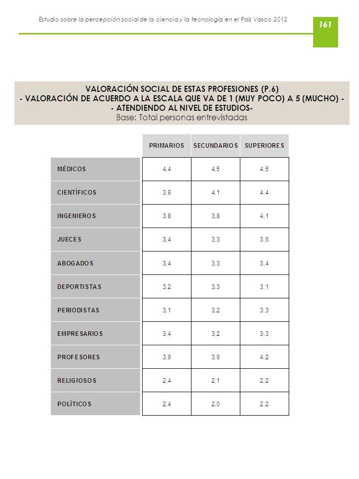 Estudio sobre la percepción social de la ciencia y la tecnología en el País Vasco 2012 VALORACIÓN SOCIAL DE ESTAS PROFESIONES (P.6) - VALORACIÓN DE AC