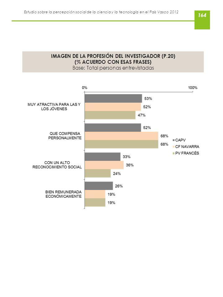 Estudio sobre la percepción social de la ciencia y la tecnología en el País Vasco 2012 IMAGEN DE LA PROFESIÓN DEL INVESTIGADOR (P.20) (% ACUERDO CON E