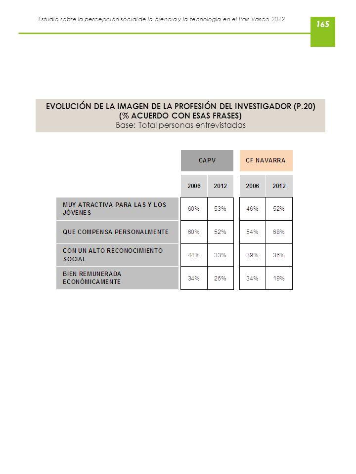 Estudio sobre la percepción social de la ciencia y la tecnología en el País Vasco 2012 EVOLUCIÓN DE LA IMAGEN DE LA PROFESIÓN DEL INVESTIGADOR (P.20)