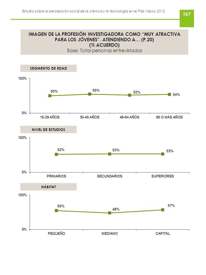 Estudio sobre la percepción social de la ciencia y la tecnología en el País Vasco 2012 IMAGEN DE LA PROFESIÓN INVESTIGADORA COMO MUY ATRACTIVA PARA LO