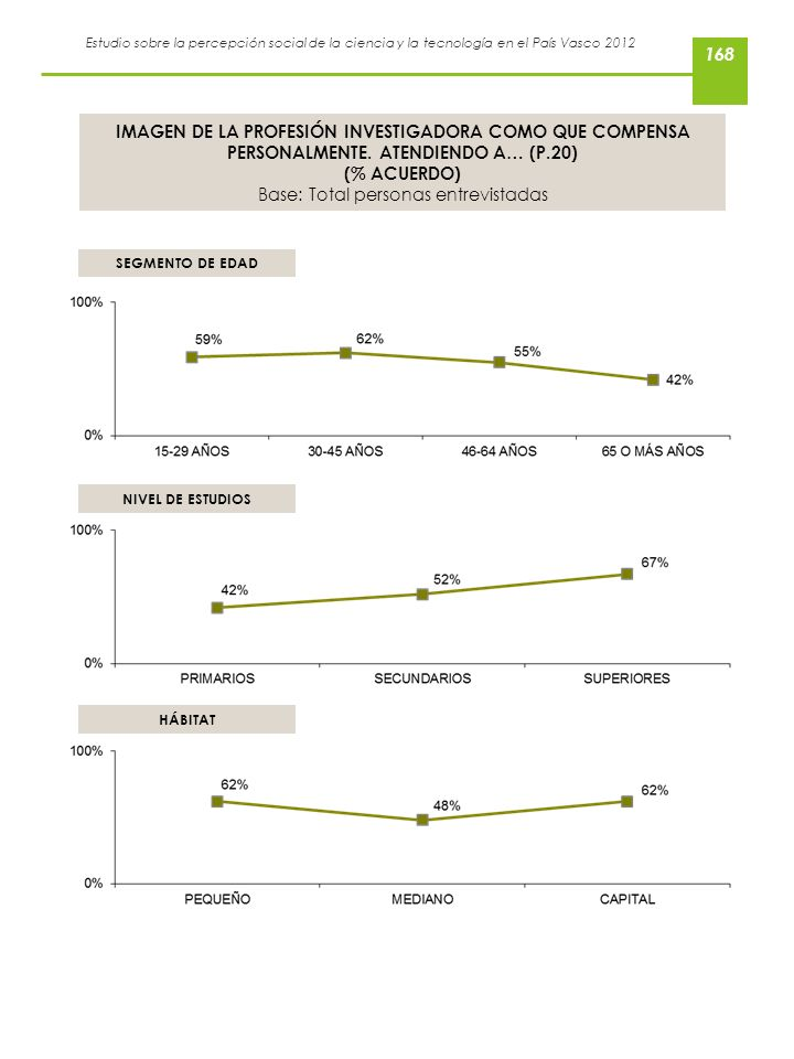 Estudio sobre la percepción social de la ciencia y la tecnología en el País Vasco 2012 IMAGEN DE LA PROFESIÓN INVESTIGADORA COMO QUE COMPENSA PERSONAL