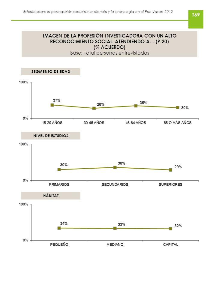 Estudio sobre la percepción social de la ciencia y la tecnología en el País Vasco 2012 IMAGEN DE LA PROFESIÓN INVESTIGADORA CON UN ALTO RECONOCIMIENTO