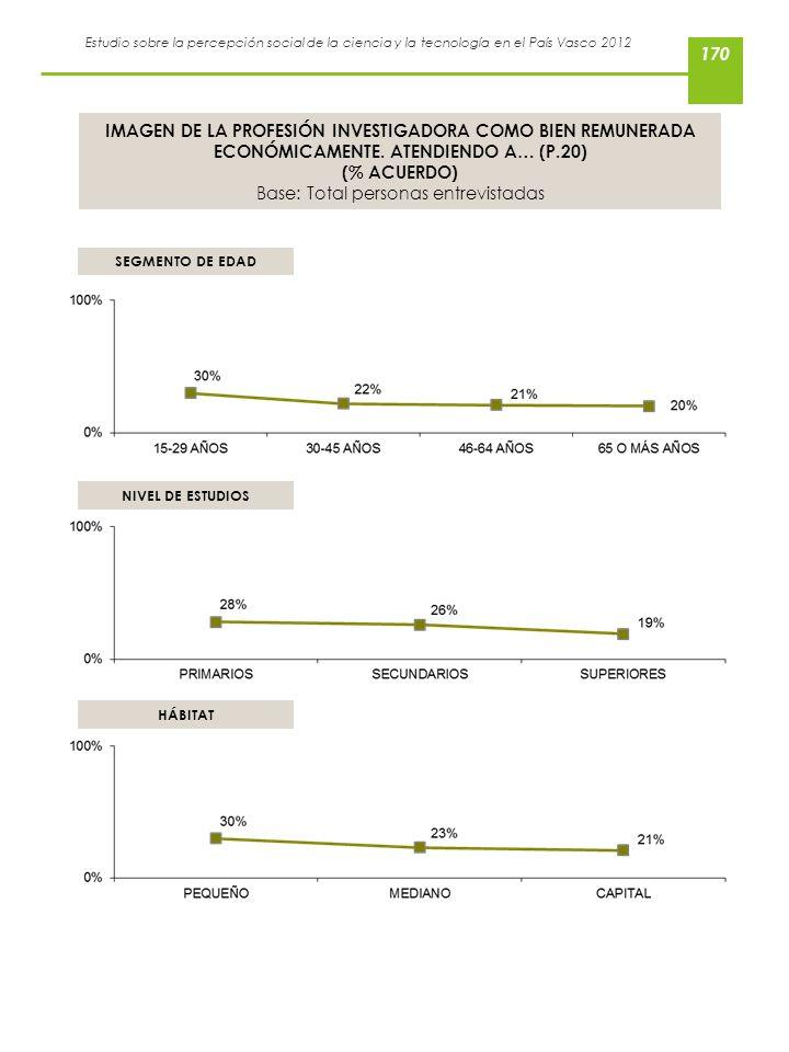 Estudio sobre la percepción social de la ciencia y la tecnología en el País Vasco 2012 IMAGEN DE LA PROFESIÓN INVESTIGADORA COMO BIEN REMUNERADA ECONÓ