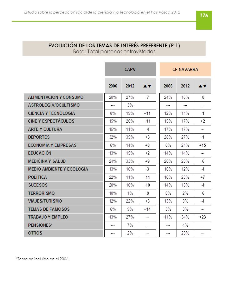 Estudio sobre la percepción social de la ciencia y la tecnología en el País Vasco 2012 EVOLUCIÓN DE LOS TEMAS DE INTERÉS PREFERENTE (P.1) Base: Total