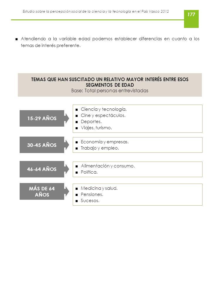 Estudio sobre la percepción social de la ciencia y la tecnología en el País Vasco 2012 Ciencia y tecnología. Cine y espectáculos. Deportes. Viajes, tu