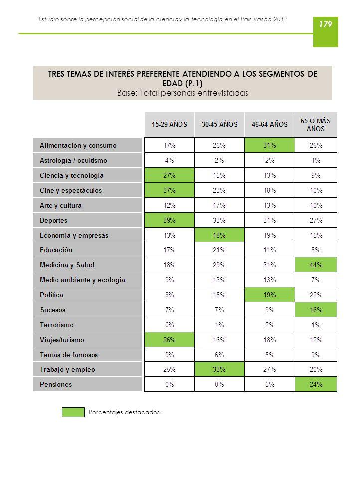 Estudio sobre la percepción social de la ciencia y la tecnología en el País Vasco 2012 TRES TEMAS DE INTERÉS PREFERENTE ATENDIENDO A LOS SEGMENTOS DE