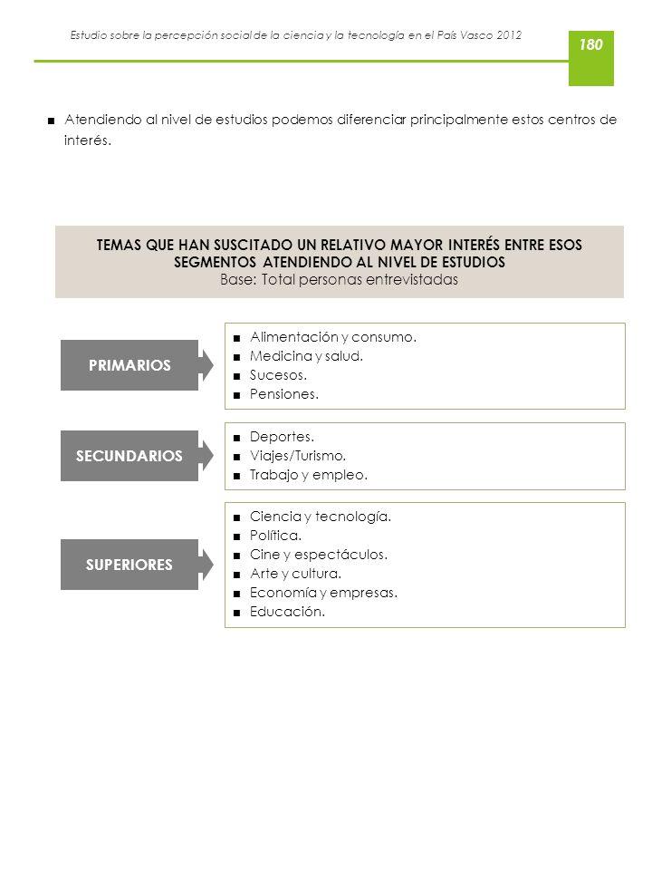 Estudio sobre la percepción social de la ciencia y la tecnología en el País Vasco 2012 Alimentación y consumo. Medicina y salud. Sucesos. Pensiones. P
