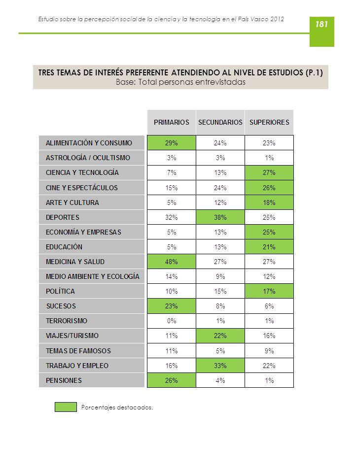 Estudio sobre la percepción social de la ciencia y la tecnología en el País Vasco 2012 TRES TEMAS DE INTERÉS PREFERENTE ATENDIENDO AL NIVEL DE ESTUDIO