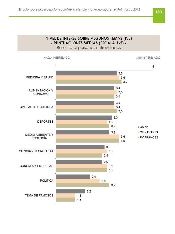 Estudio sobre la percepción social de la ciencia y la tecnología en el País Vasco 2012 NIVEL DE INTERÉS SOBRE ALGUNOS TEMAS (P.3) - PUNTUACIONES MEDIA