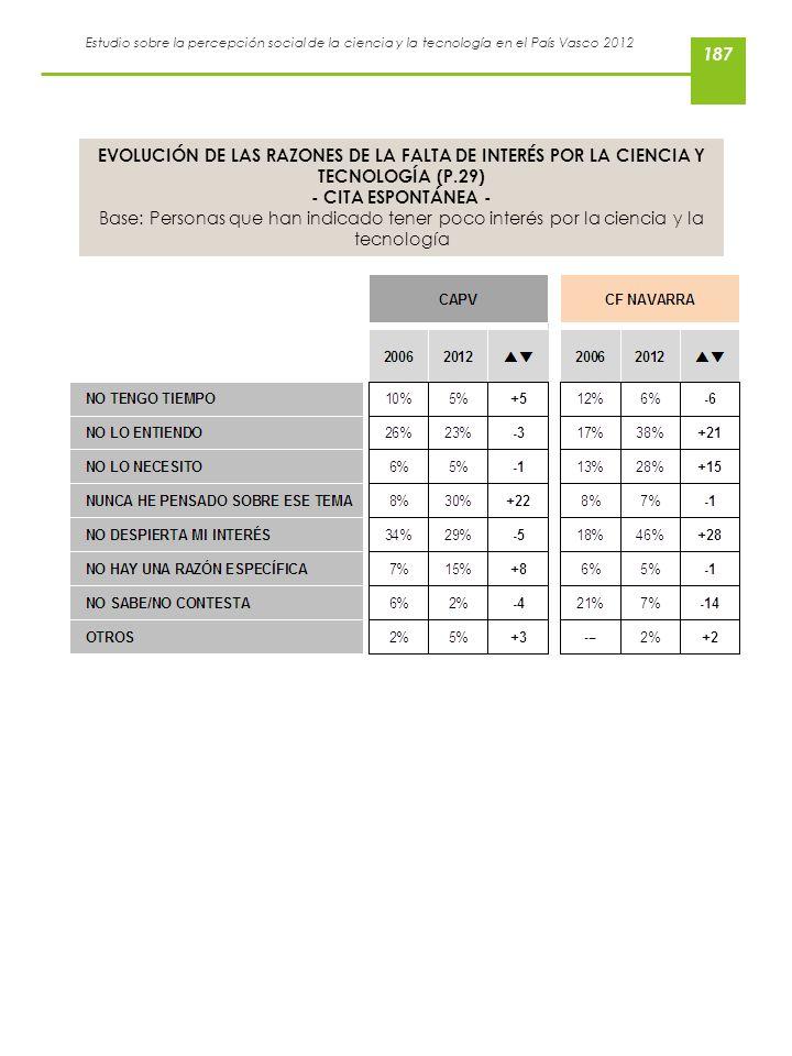 Estudio sobre la percepción social de la ciencia y la tecnología en el País Vasco 2012 EVOLUCIÓN DE LAS RAZONES DE LA FALTA DE INTERÉS POR LA CIENCIA