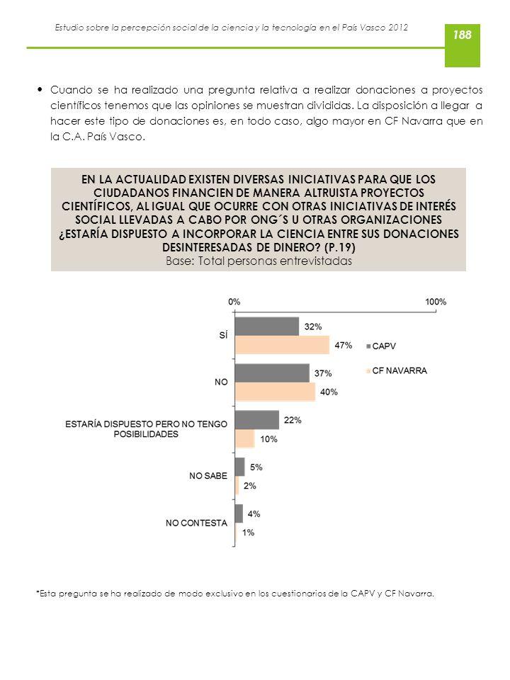 Estudio sobre la percepción social de la ciencia y la tecnología en el País Vasco 2012 Cuando se ha realizado una pregunta relativa a realizar donacio