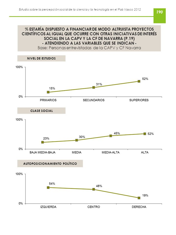 Estudio sobre la percepción social de la ciencia y la tecnología en el País Vasco 2012 % ESTARÍA DISPUESTO A FINANCIAR DE MODO ALTRUISTA PROYECTOS CIE