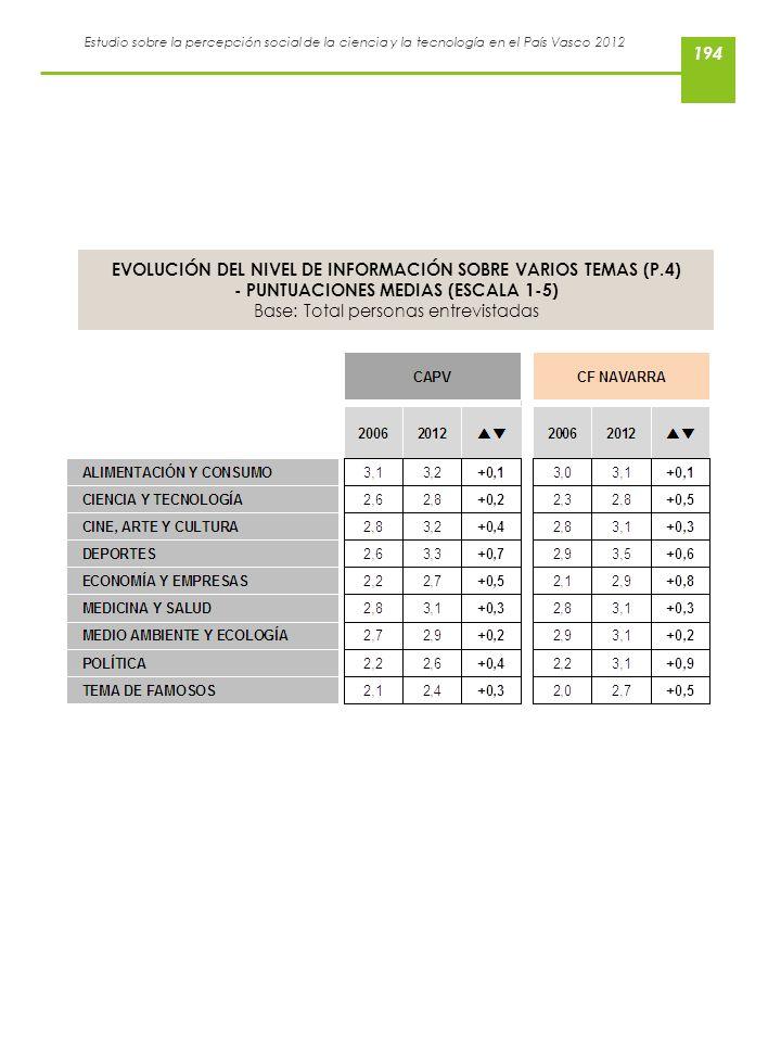 Estudio sobre la percepción social de la ciencia y la tecnología en el País Vasco 2012 EVOLUCIÓN DEL NIVEL DE INFORMACIÓN SOBRE VARIOS TEMAS (P.4) - P