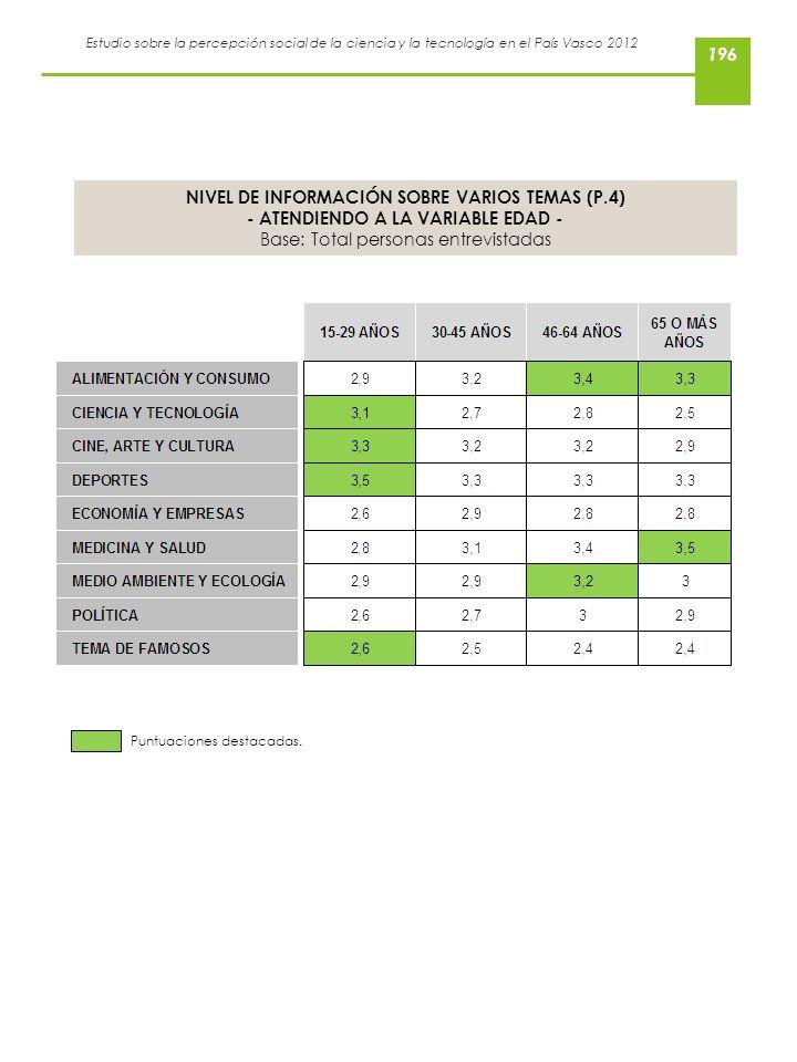 Estudio sobre la percepción social de la ciencia y la tecnología en el País Vasco 2012 NIVEL DE INFORMACIÓN SOBRE VARIOS TEMAS (P.4) - ATENDIENDO A LA