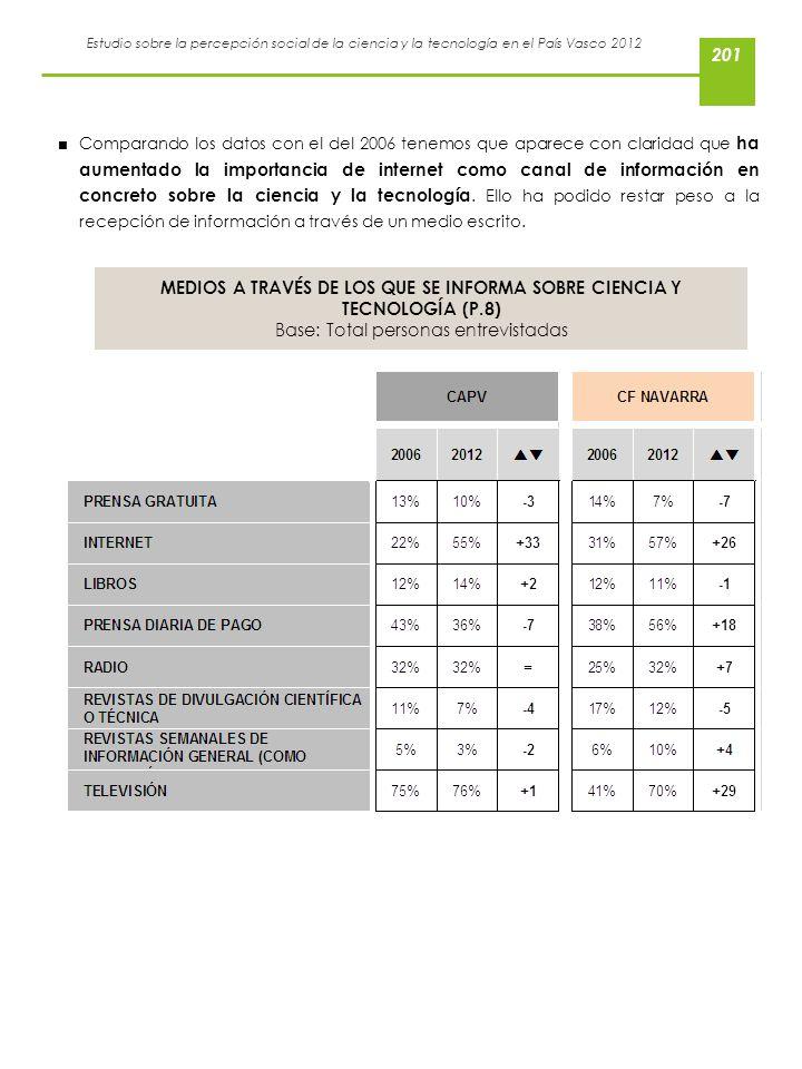 Estudio sobre la percepción social de la ciencia y la tecnología en el País Vasco 2012 Comparando los datos con el del 2006 tenemos que aparece con cl